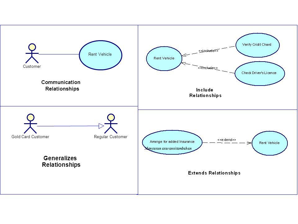 Generalizes Relationships Communication Relationships Customer
