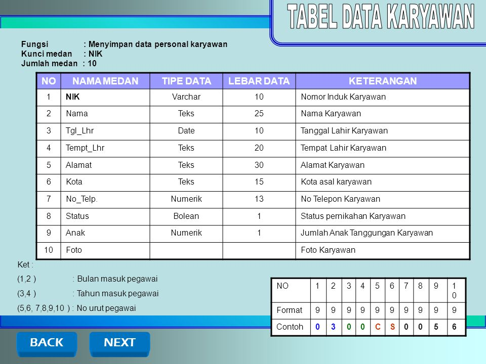 TABEL DATA KARYAWAN BACK NEXT NO NAMA MEDAN TIPE DATA LEBAR DATA