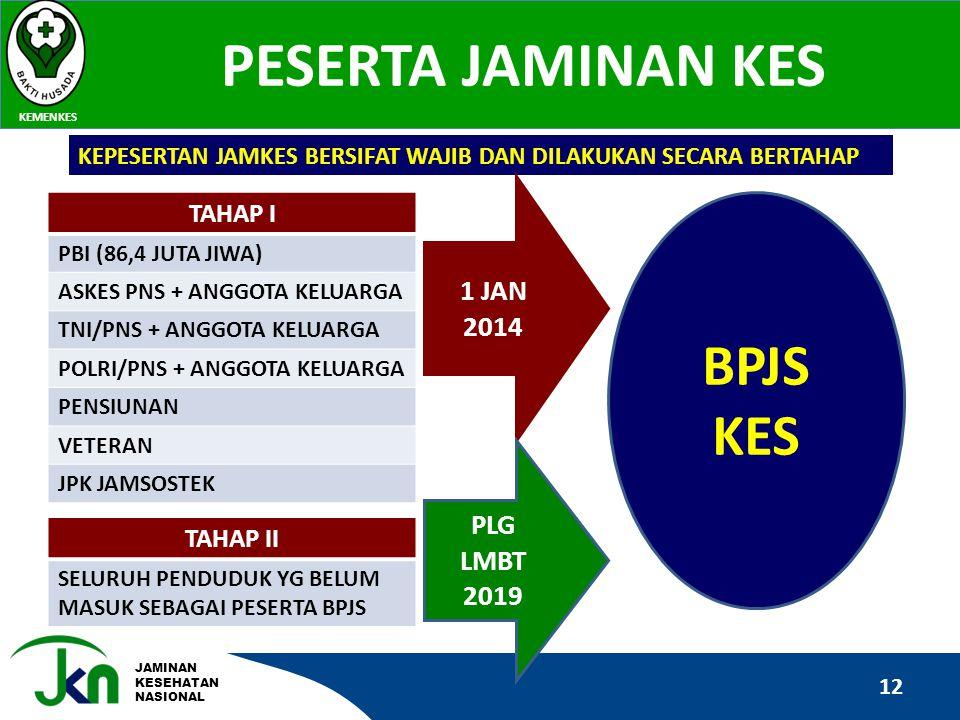 BPJS KES PESERTA JAMINAN KES 1 JAN 2014 PLG LMBT 2019 TAHAP I TAHAP II