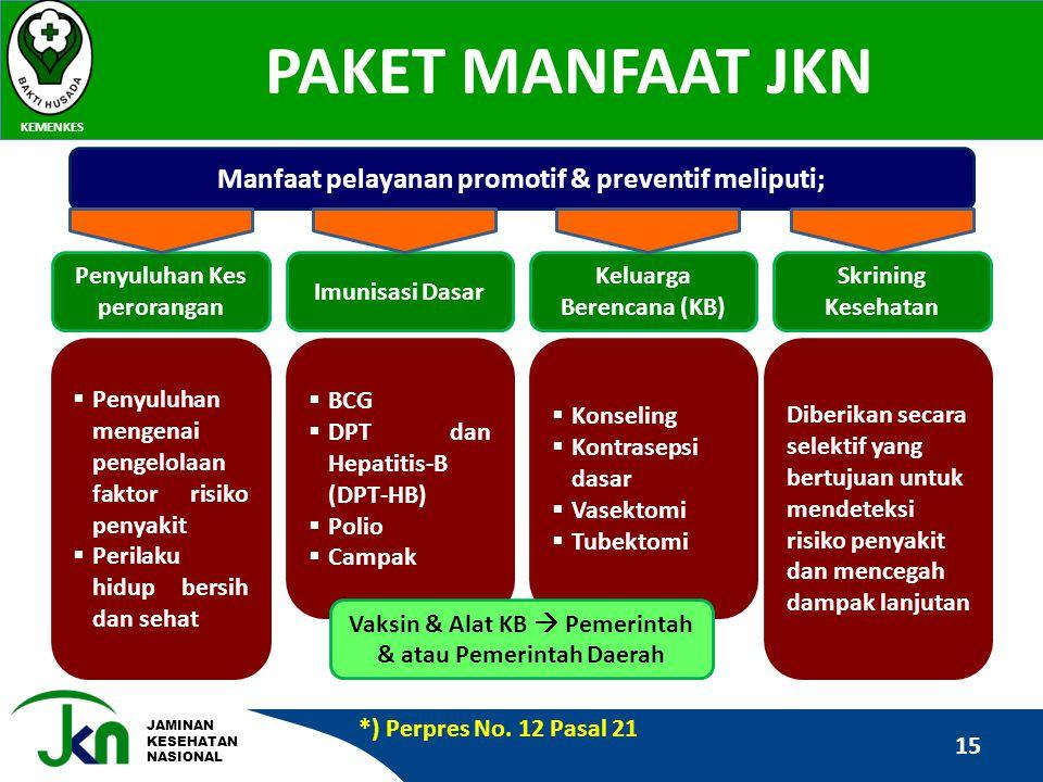 PAKET MANFAAT JKN Manfaat pelayanan promotif & preventif meliputi;