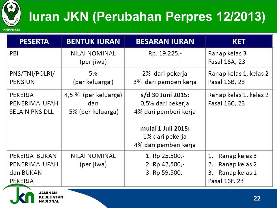 Iuran JKN (Perubahan Perpres 12/2013)