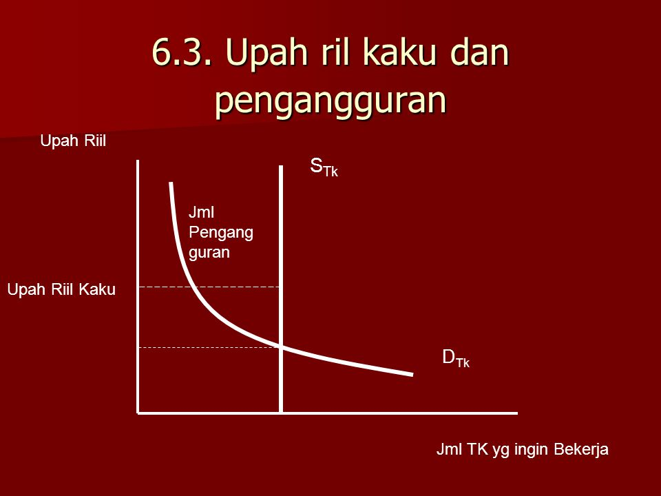 6.3. Upah ril kaku dan pengangguran