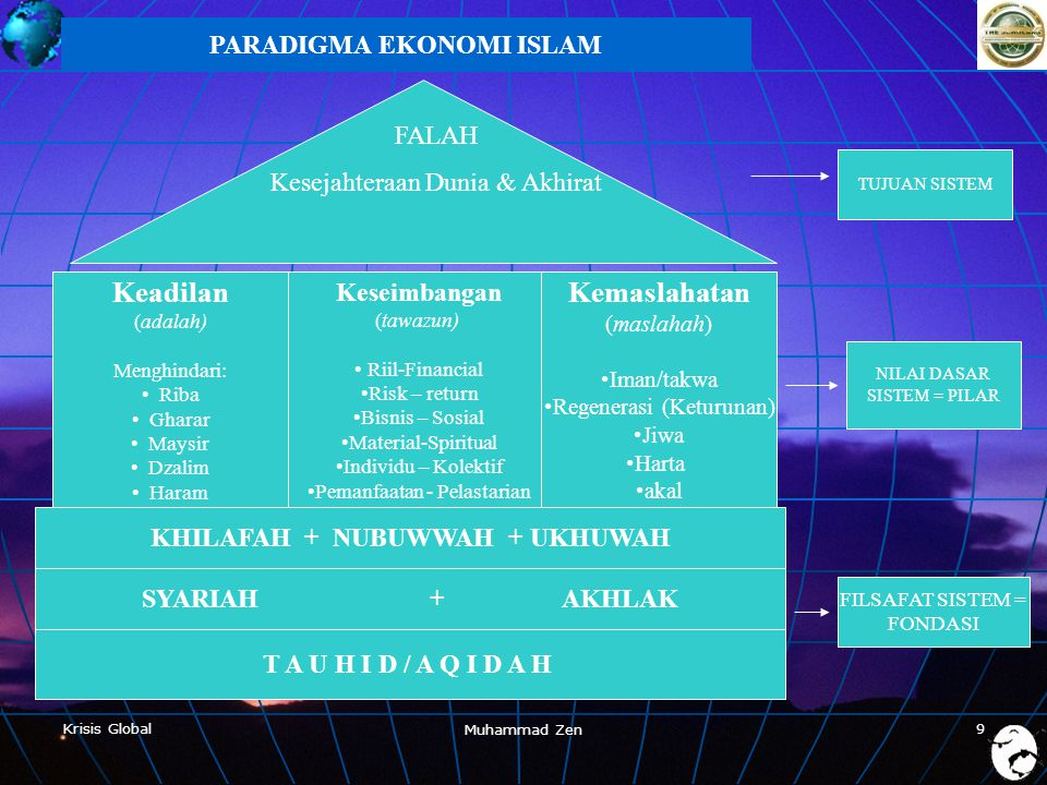 PARADIGMA EKONOMI ISLAM KHILAFAH + NUBUWWAH + UKHUWAH