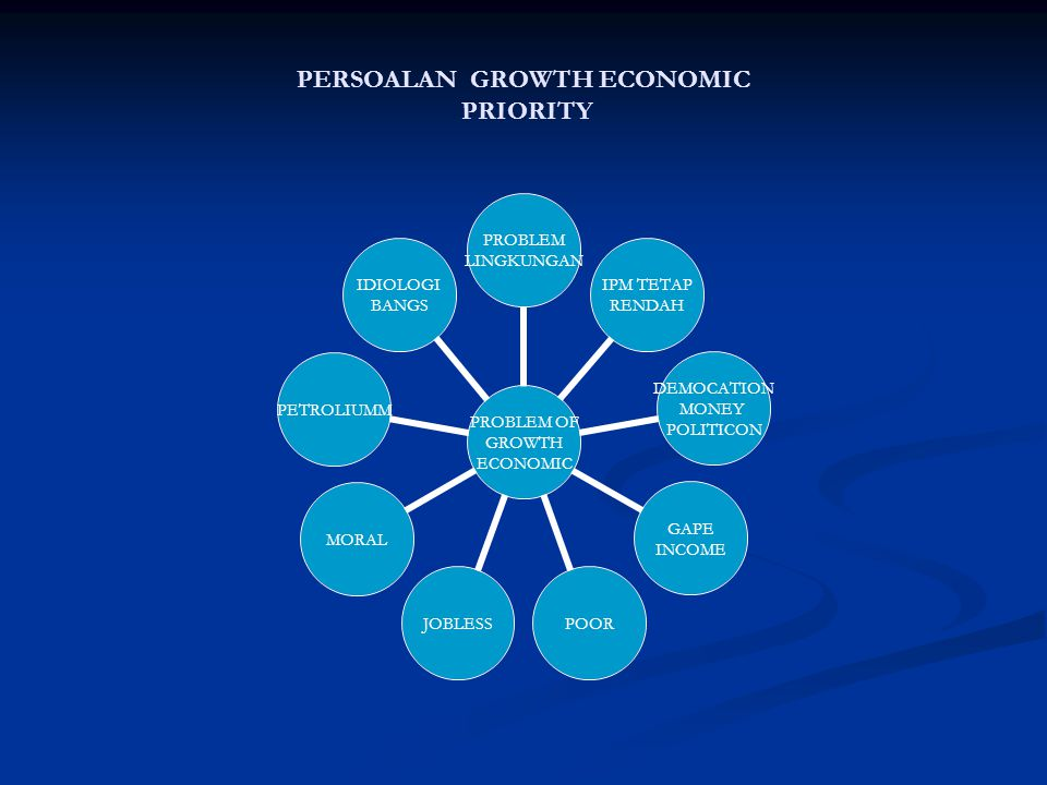 PERSOALAN GROWTH ECONOMIC PRIORITY