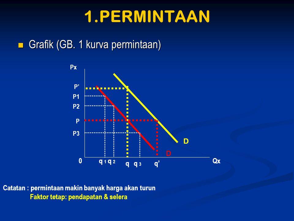 1.PERMINTAAN Grafik (GB. 1 kurva permintaan) D D q 1 q 2 Qx q q 3 q'