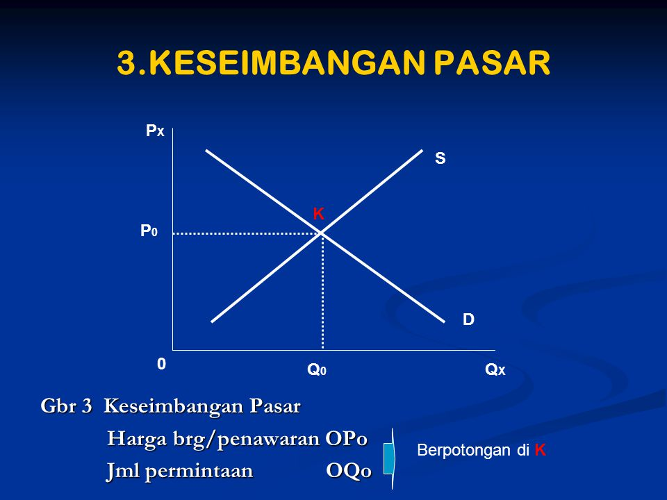 3.KESEIMBANGAN PASAR Gbr 3 Keseimbangan Pasar Harga brg/penawaran OPo