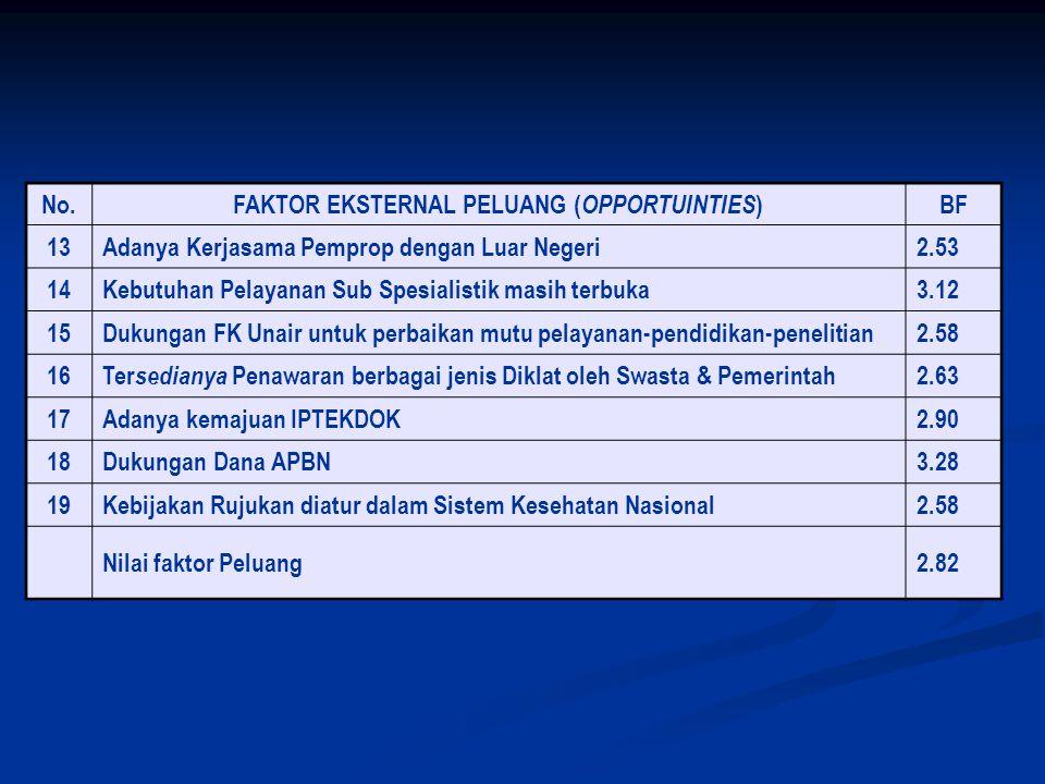 FAKTOR EKSTERNAL PELUANG (OPPORTUINTIES)