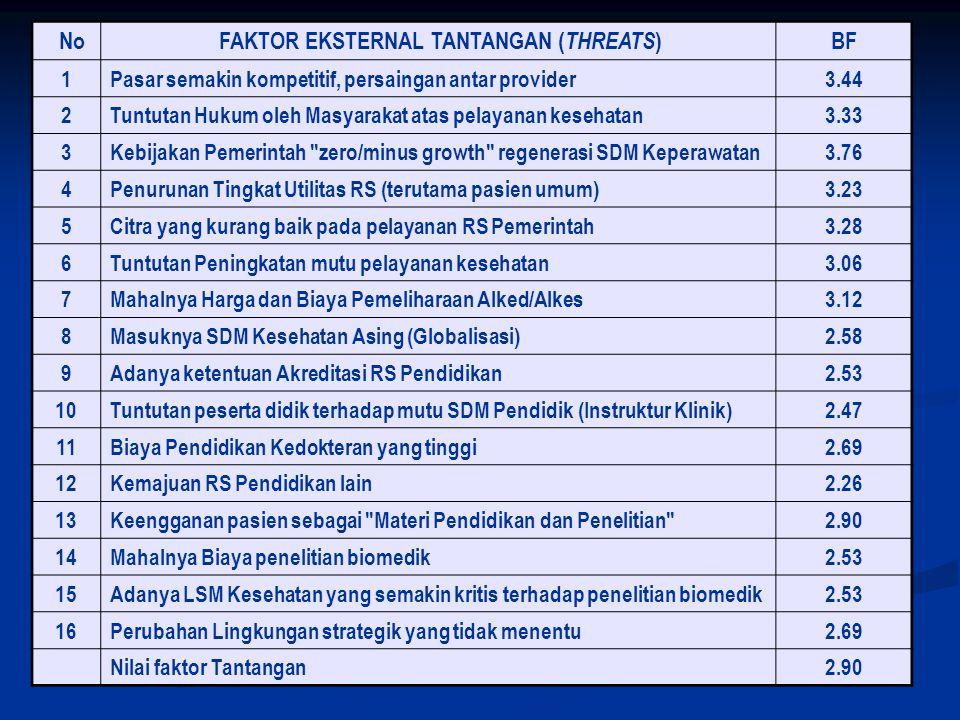 FAKTOR EKSTERNAL TANTANGAN (THREATS)