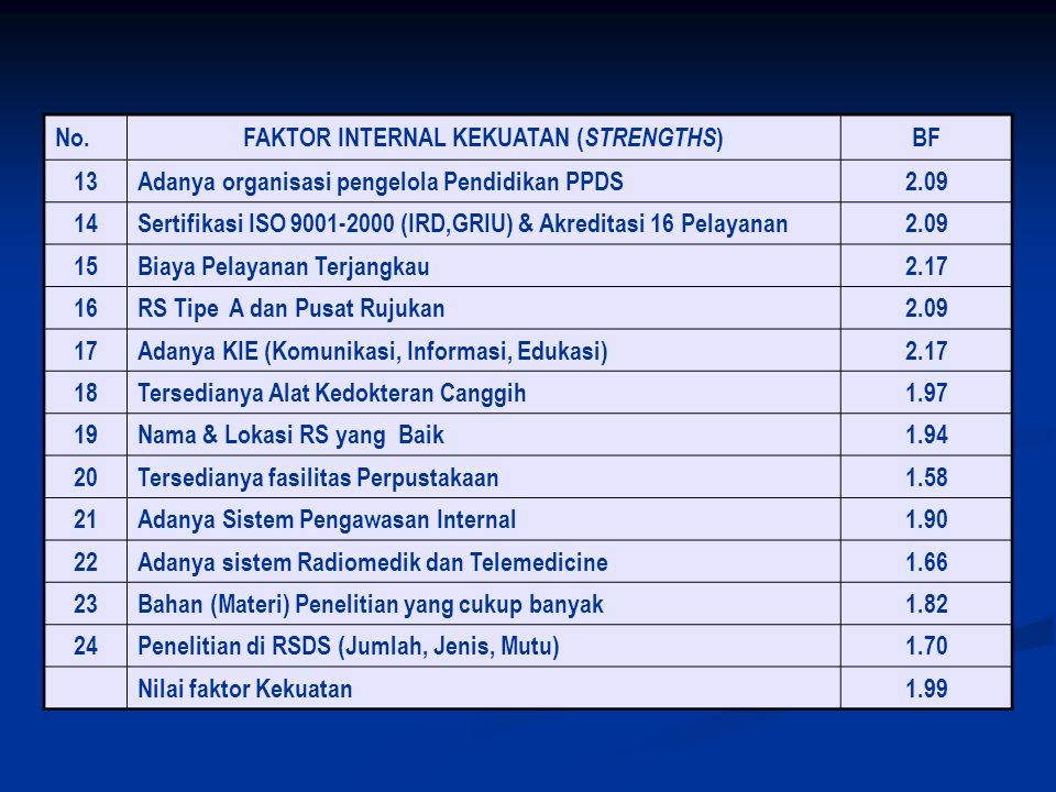 FAKTOR INTERNAL KEKUATAN (STRENGTHS)