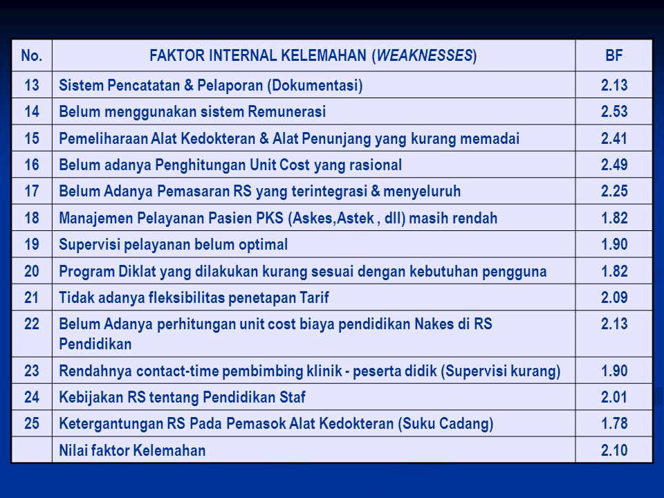 FAKTOR INTERNAL KELEMAHAN (WEAKNESSES)