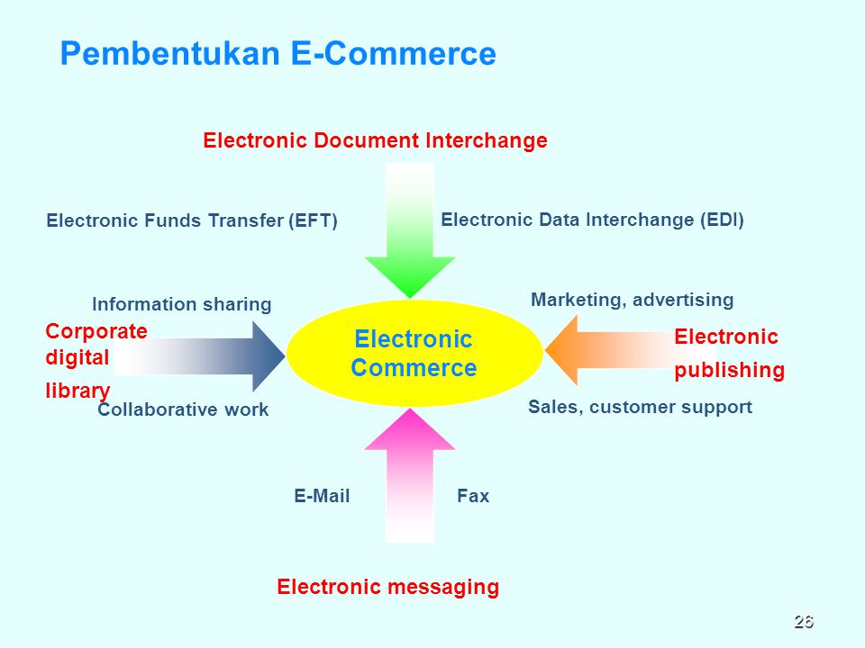 Pembentukan E-Commerce