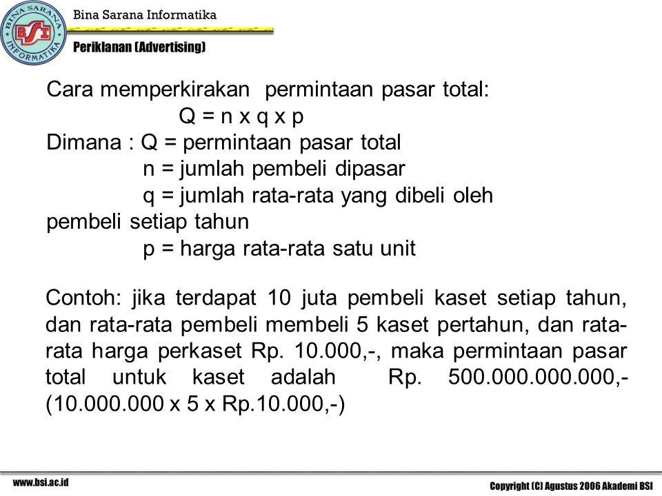 Cara memperkirakan permintaan pasar total: