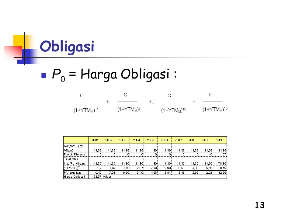 Obligasi P0 = Harga Obligasi : (1+YTMM) 1 C (1+YTMM)2 C (1+YTMM)10 C