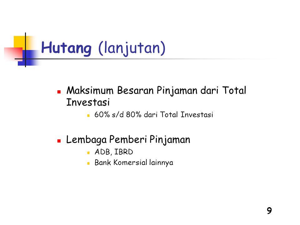 Hutang (lanjutan) Maksimum Besaran Pinjaman dari Total Investasi
