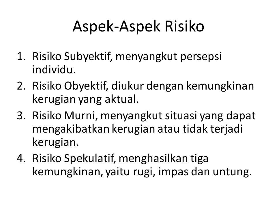 Aspek-Aspek Risiko Risiko Subyektif, menyangkut persepsi individu.