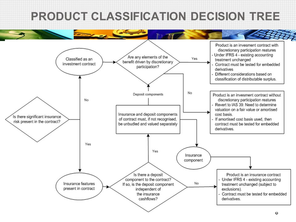 PRODUCT CLASSIFICATION DECISION TREE