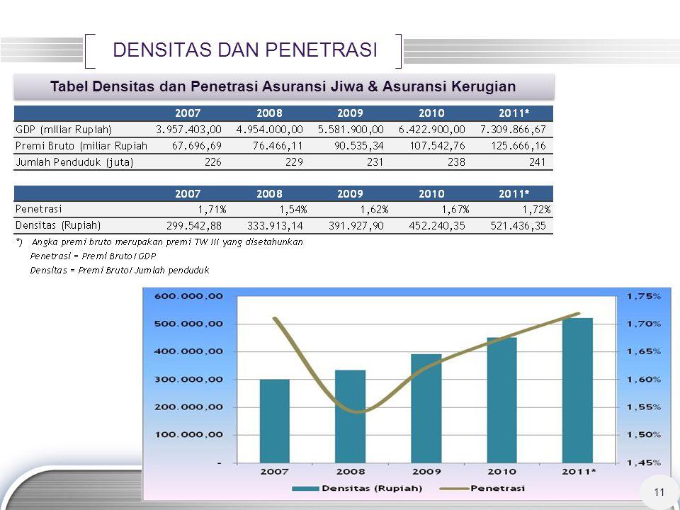 Tabel Densitas dan Penetrasi Asuransi Jiwa & Asuransi Kerugian