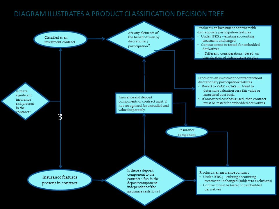3 DIAGRAM ILUSTRATES A PRODUCT CLASSIFICATION DECISION TREE Yes No No