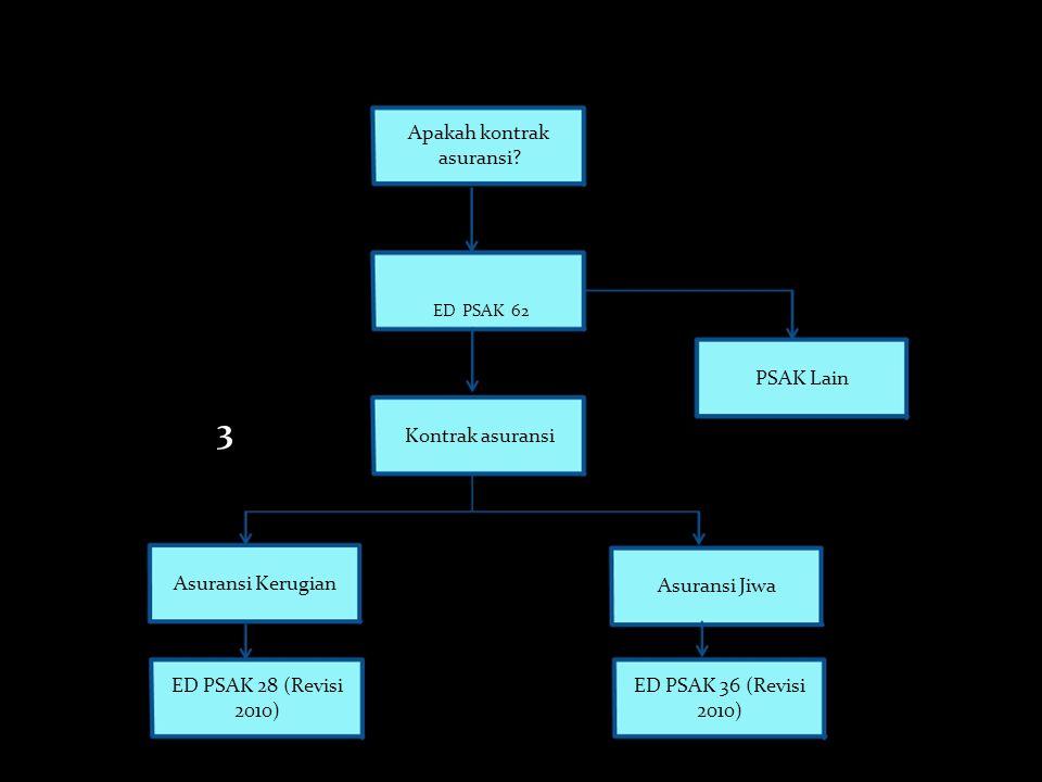 Implikasi Penerapan ED PSAK 62