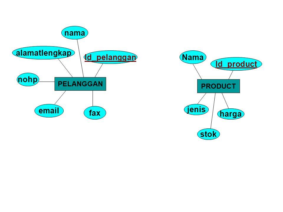 nama alamatlengkap Id_pelanggan Nama Id_product nohp email jenis fax