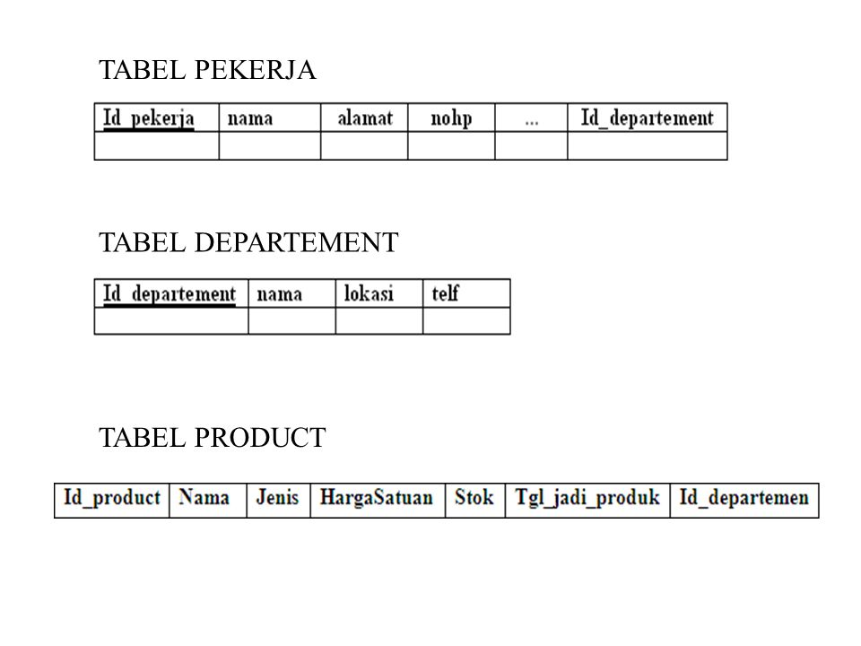 TABEL PEKERJA TABEL DEPARTEMENT TABEL PRODUCT