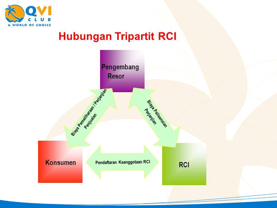 Hubungan Tripartit RCI