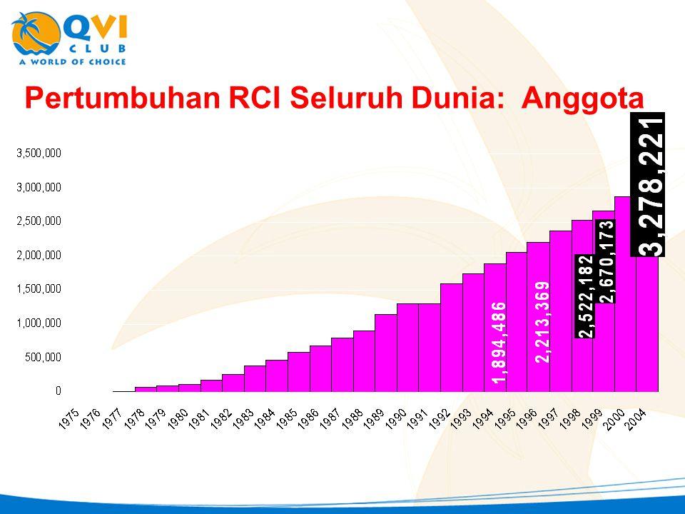 Pertumbuhan RCI Seluruh Dunia: Anggota