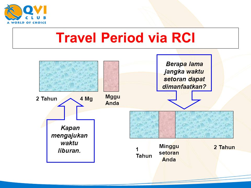 Travel Period via RCI Berapa lama jangka waktu setoran dapat dimanfaatkan 1 Tahun. Minggu setoran Anda.