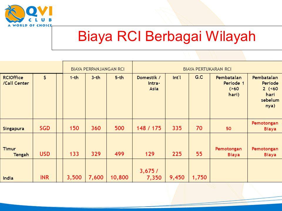 Biaya RCI Berbagai Wilayah