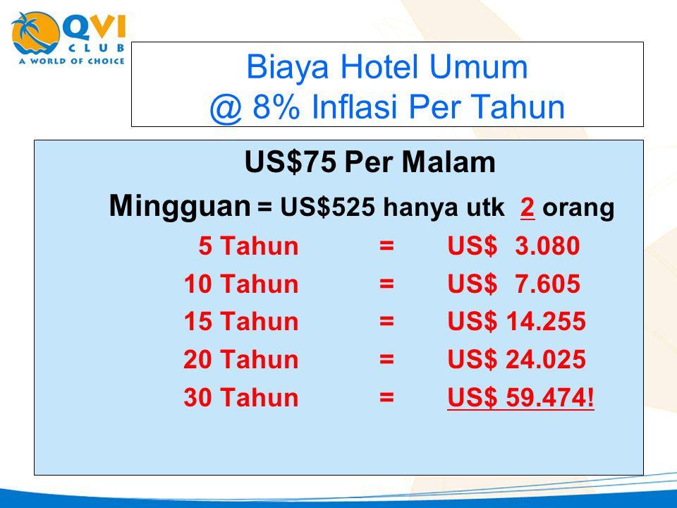 Biaya Hotel Umum @ 8% Inflasi Per Tahun