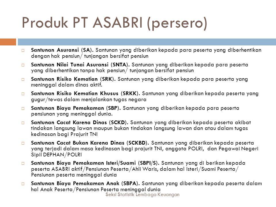 Produk PT ASABRI (persero)
