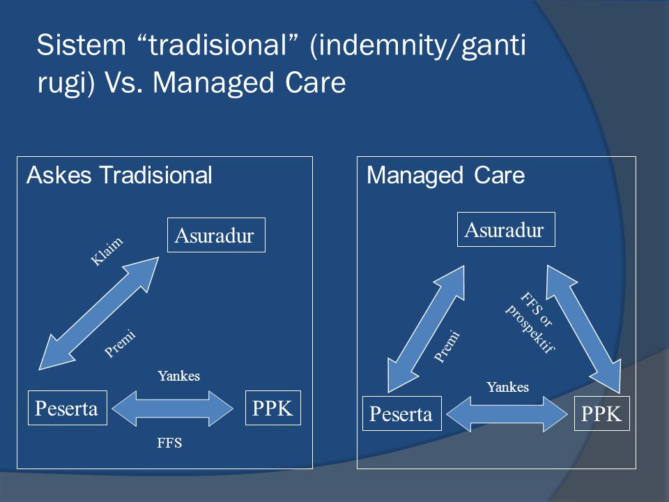 Sistem tradisional (indemnity/ganti rugi) Vs. Managed Care
