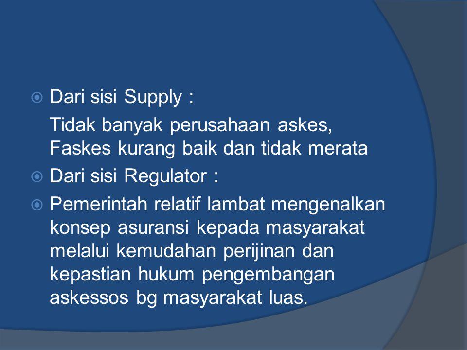 Dari sisi Supply : Tidak banyak perusahaan askes, Faskes kurang baik dan tidak merata. Dari sisi Regulator :
