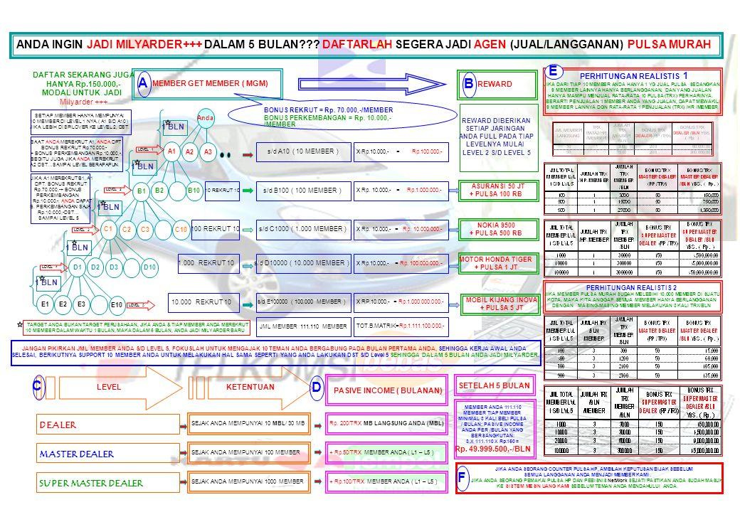 Created By ( Himawan Sugijatmo, SE., MM - Balikpapan LEADER)