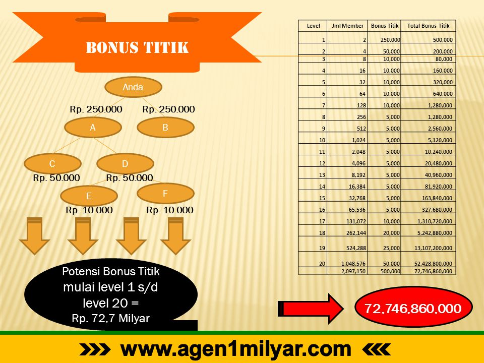 Potensi Bonus Titik mulai level 1 s/d level 20 =