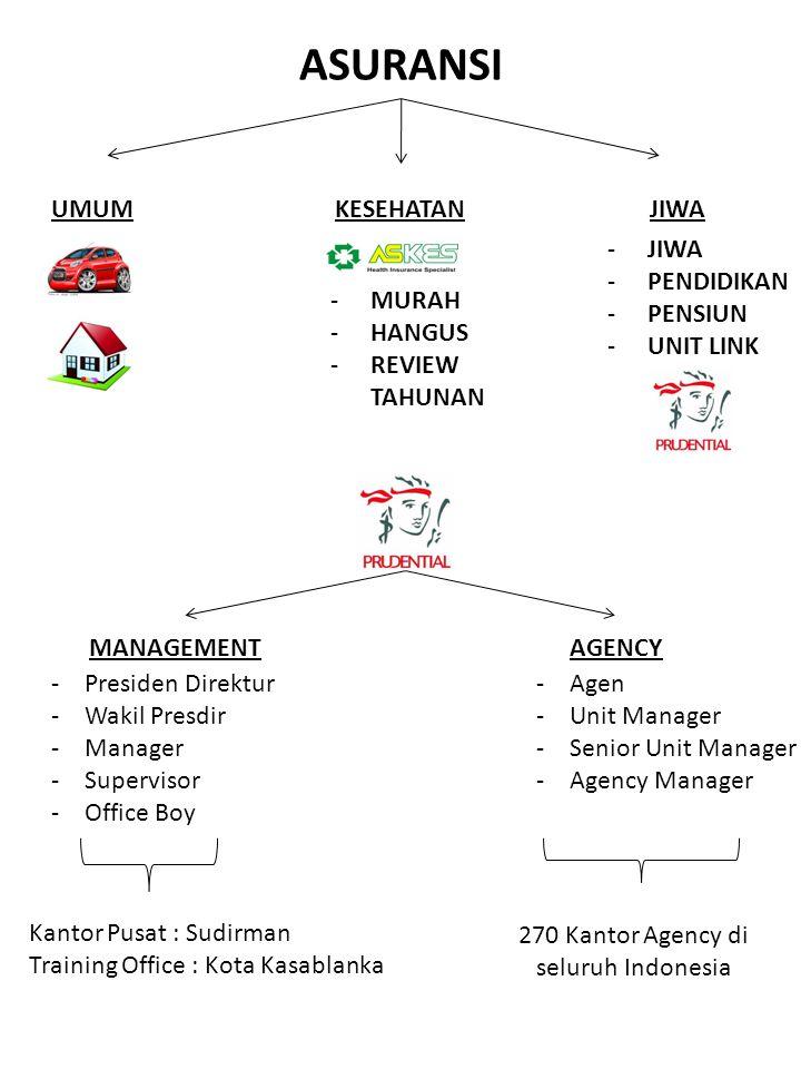 270 Kantor Agency di seluruh Indonesia