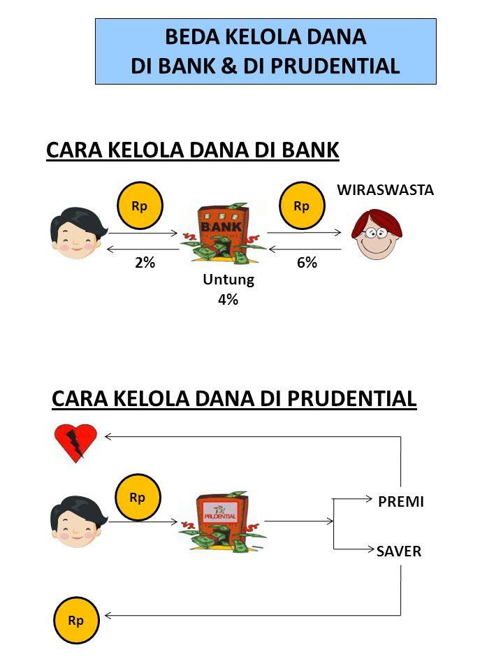 BEDA KELOLA DANA DI BANK & DI PRUDENTIAL