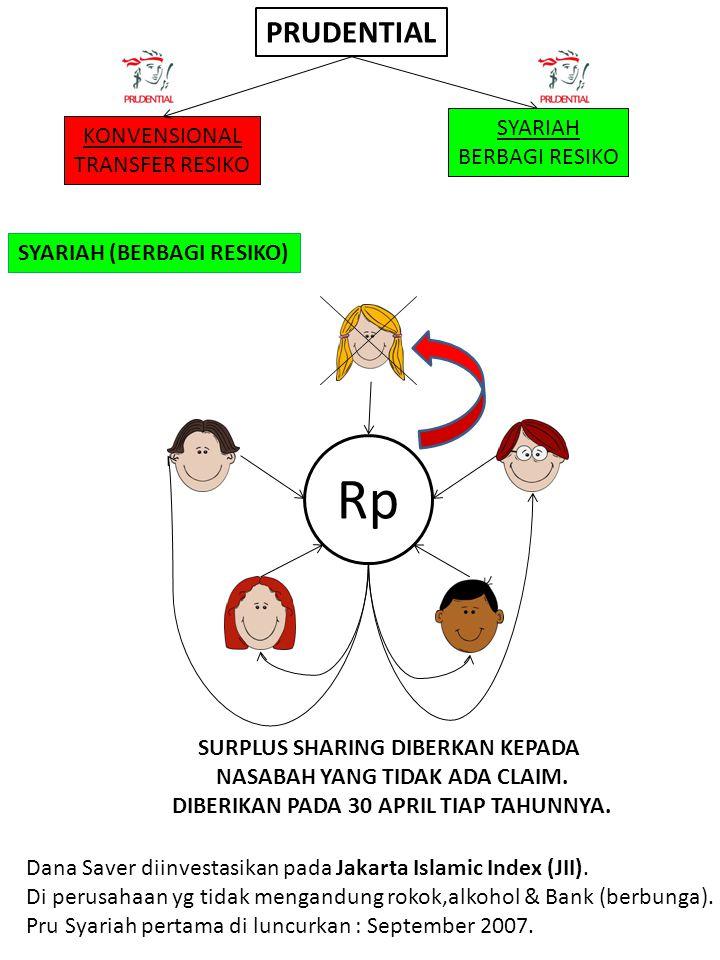 Rp PRUDENTIAL SYARIAH KONVENSIONAL BERBAGI RESIKO TRANSFER RESIKO
