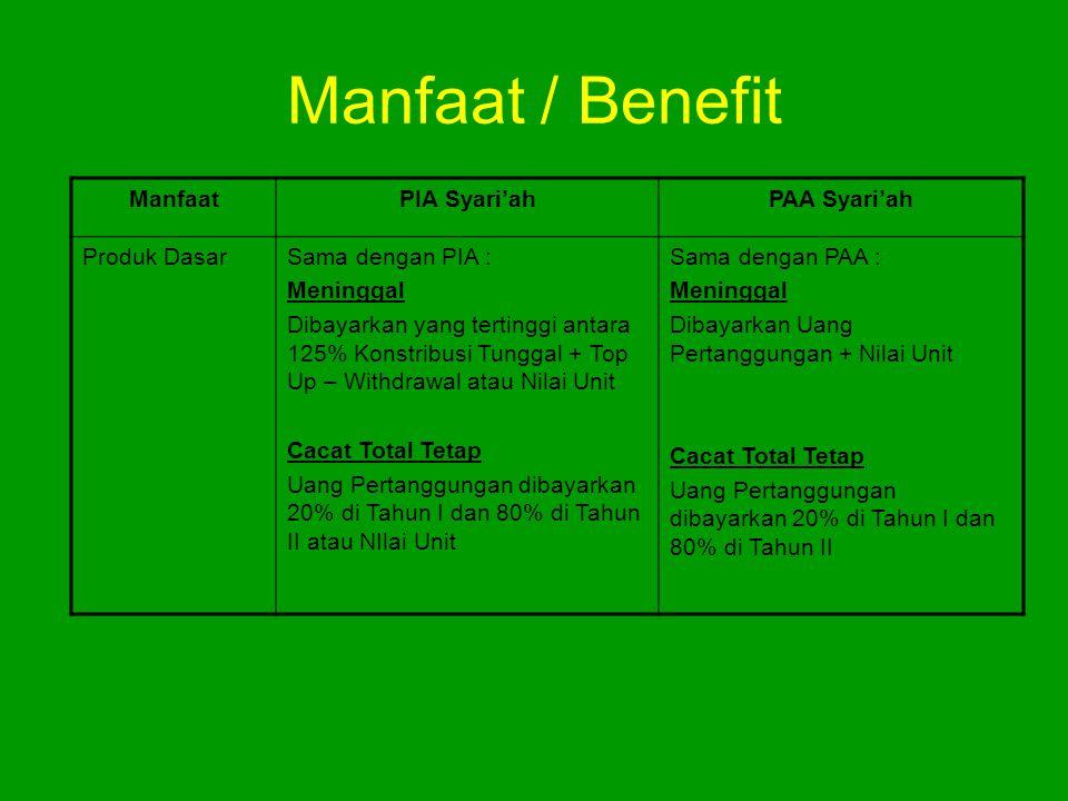 Manfaat / Benefit Manfaat PIA Syari'ah PAA Syari'ah Produk Dasar