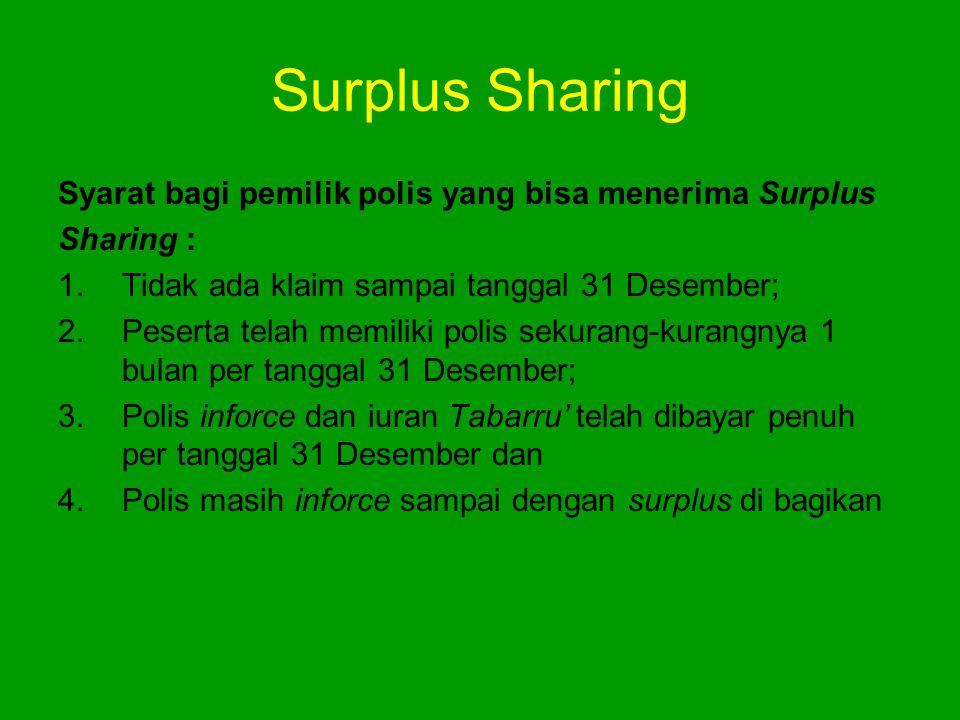 Surplus Sharing Syarat bagi pemilik polis yang bisa menerima Surplus