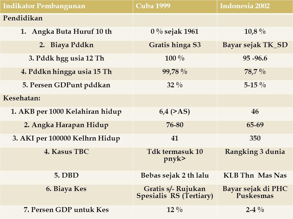 Indikator Pembangunan Cuba 1999 Indonesia 2002 Pendidikan