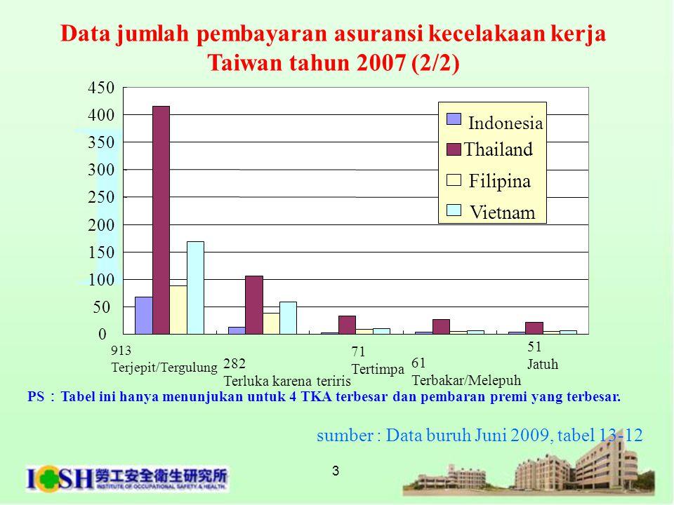 Data jumlah pembayaran asuransi kecelakaan kerja Taiwan tahun 2007 (2/2)