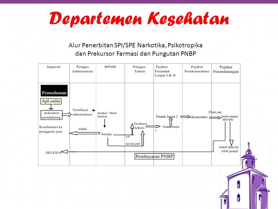 Departemen Kesehatan Alur Penerbitan SPI/SPE Narkotika, Psikotropika dan Prekursor Farmasi dan Pungutan PNBP.