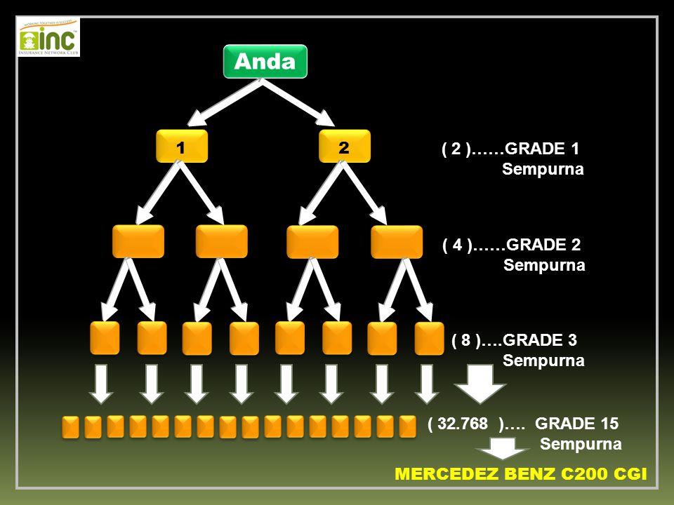 Anda 1 2 ( 2 )……GRADE 1 Sempurna ( 4 )……GRADE 2 Sempurna