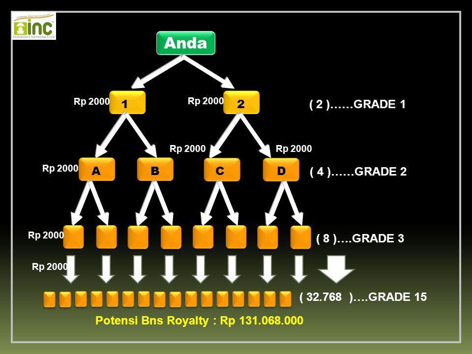 Anda Rp 2000 Rp 2000 1 2 ( 2 )……GRADE 1 Rp 2000 Rp 2000 Rp 2000 A B C