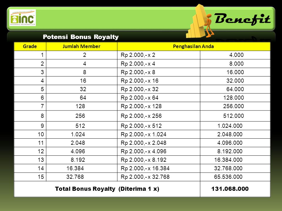 Total Bonus Royalty (Diterima 1 x)