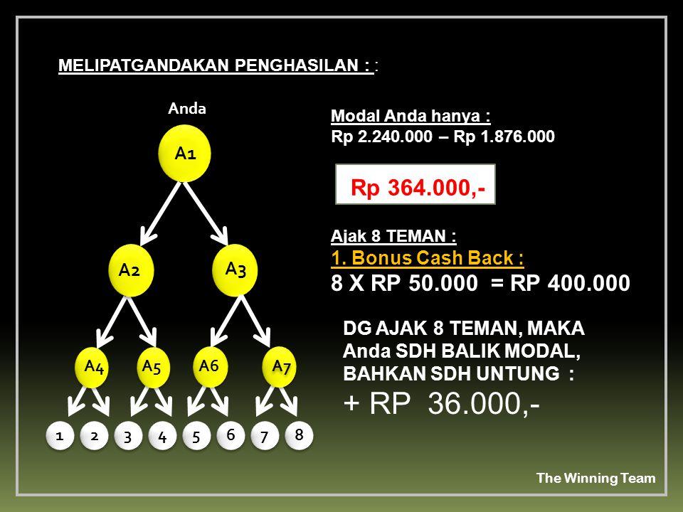 Anda A2. A4. A5. A6. A7. A1. A3. MELIPATGANDAKAN PENGHASILAN : : Modal Anda hanya : Rp 2.240.000 – Rp 1.876.000.