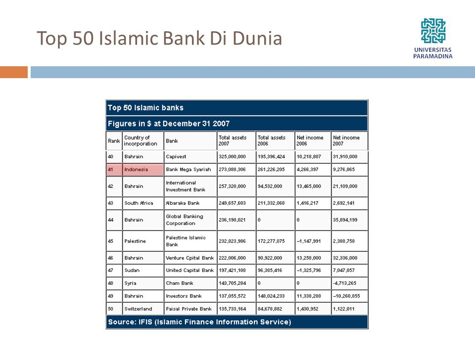 Top 50 Islamic Bank Di Dunia