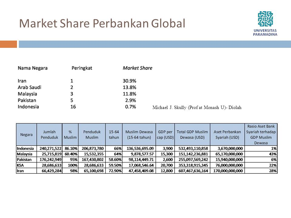 Market Share Perbankan Global