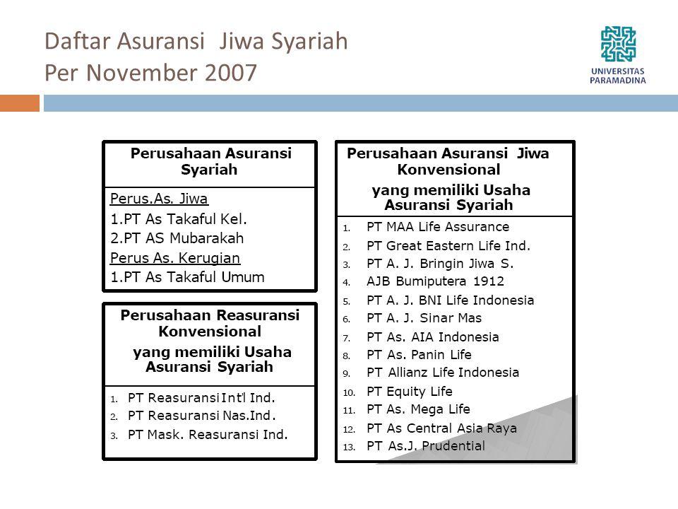Daftar Asuransi Jiwa Syariah Per November 2007